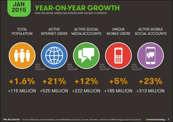 Pengguna Telepon Seluler dan Internet di Dunia