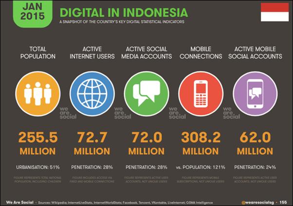 Pengguna Telepon Seluler dan Internet di Indonesia